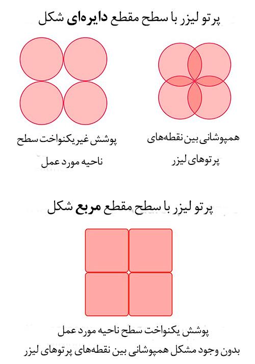 پرتو لیزر با سطح دایره ای و مربع