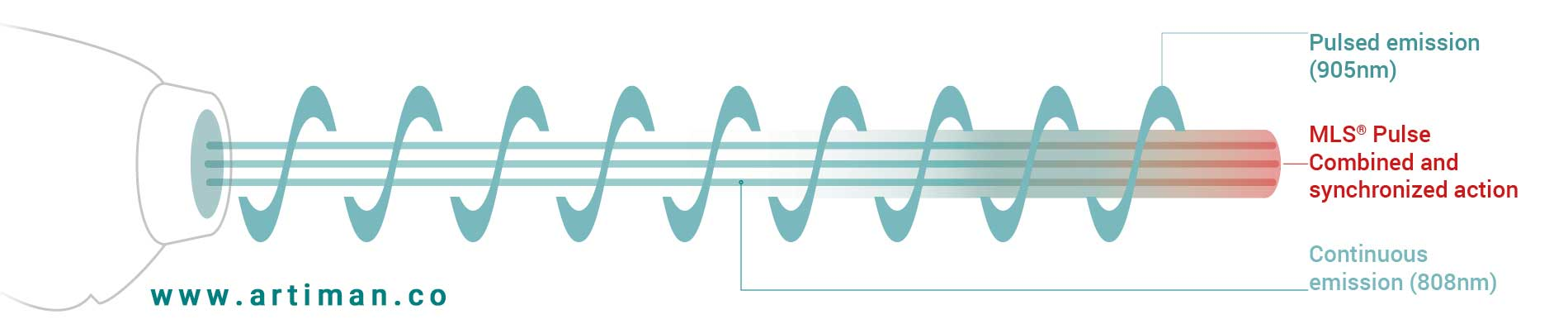 طول موج لیزر تراپی mls