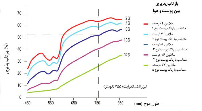 نمودار طول موج دستگاه لیزر الکساندرایت